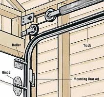 Mace Garage Doors Networx