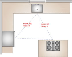 NKBA work triangle