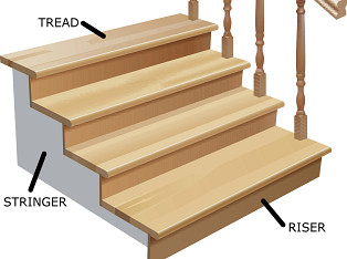 Treads Are The Horizontal Planks That Make Up The Top Of The Step. Theyu0027re  What We Actually Step On As We Climb A Flight Of Stairs. Risers ...