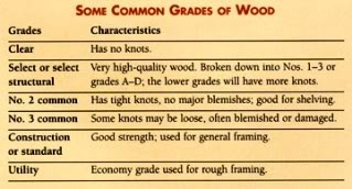 How Lumber Grading Works Networx