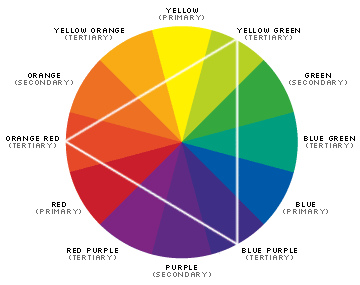 Color Wheel Guide To Paint Colors Networx