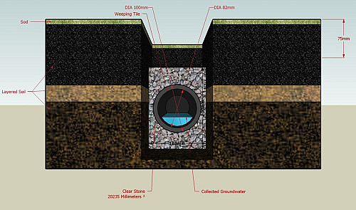 French drain installation cross section/Wikimedia Commons