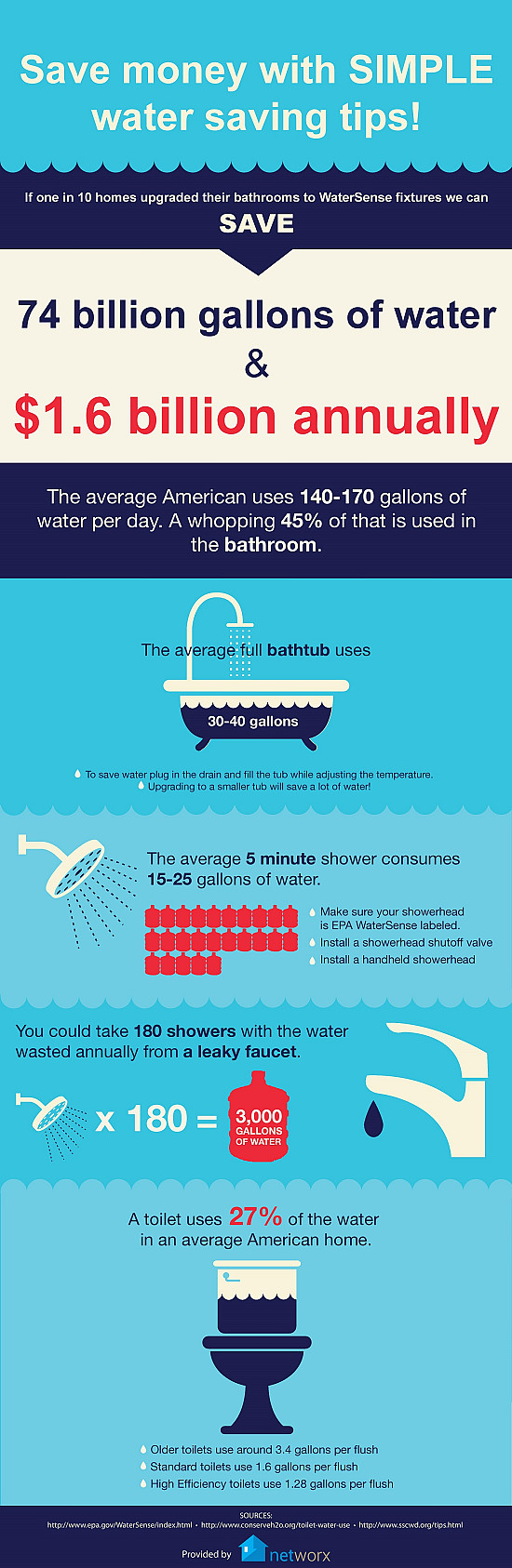 Networx - Infographic: Save Water, Save Money