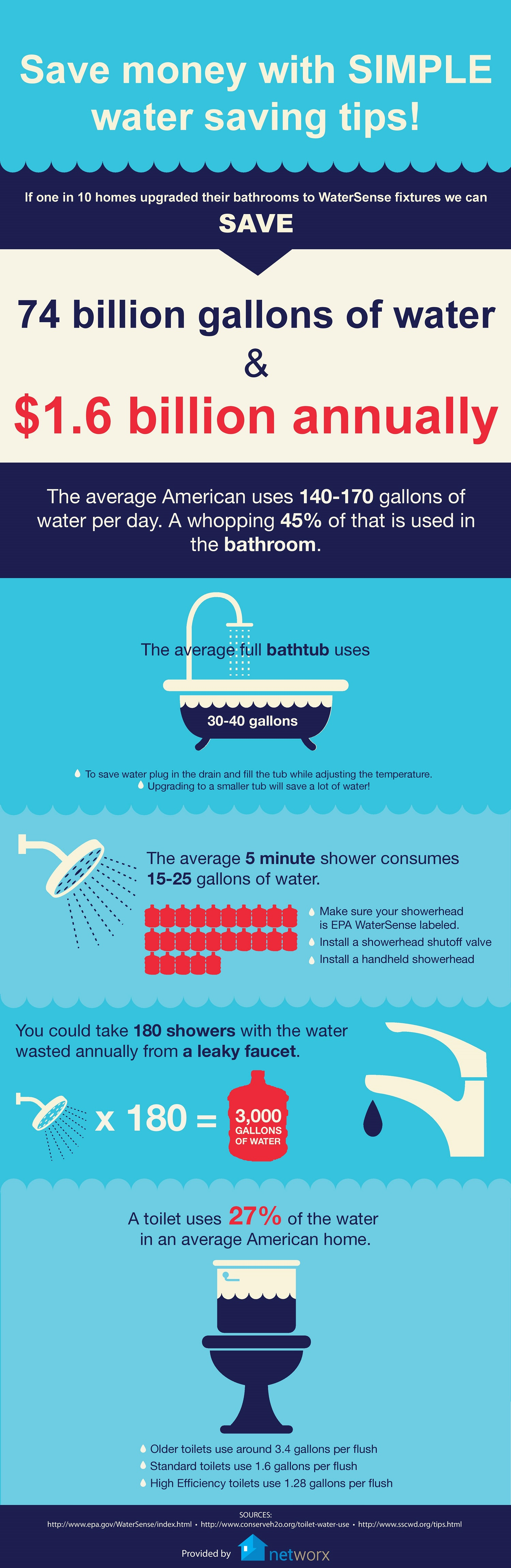 Infographic Save Water Save Money Networx