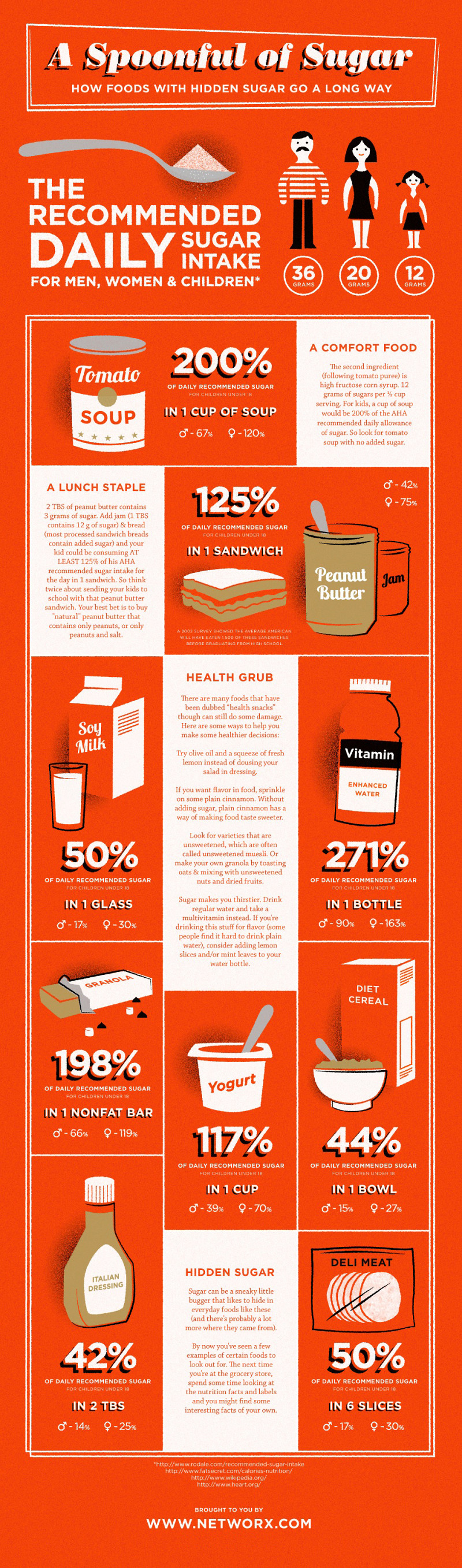 Infographic Quot Healthy Quot Foods That Contain Hidden Sugar