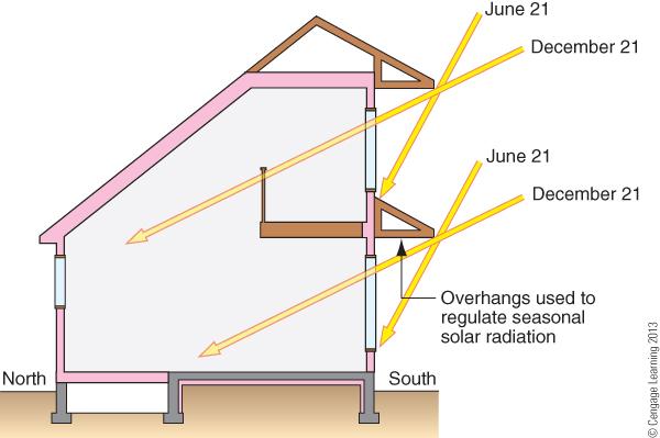 Thermal Mass In Passive Solar Design Networx
