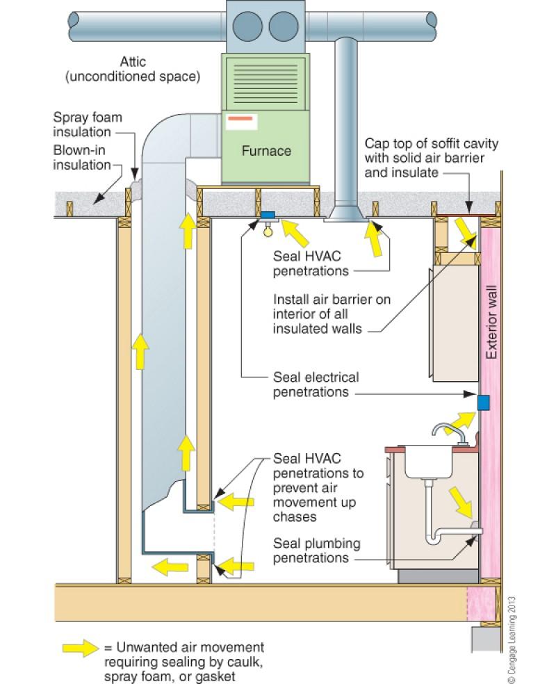 Air Sealing Tips For Hot Humid Climates Networx
